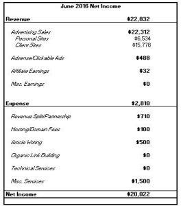 June 2016: Blog Net Income Report