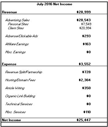 july 2016 net income
