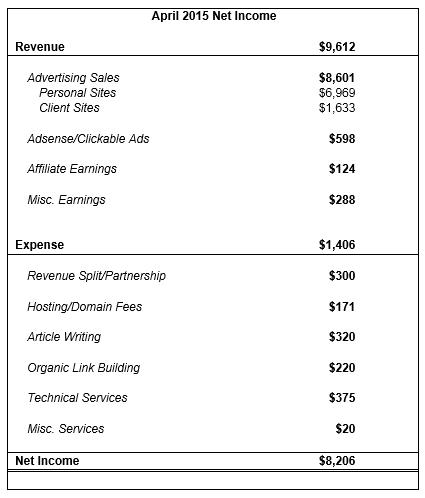 april income 2015