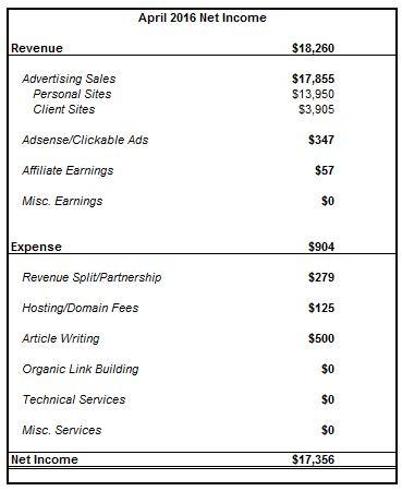 april income